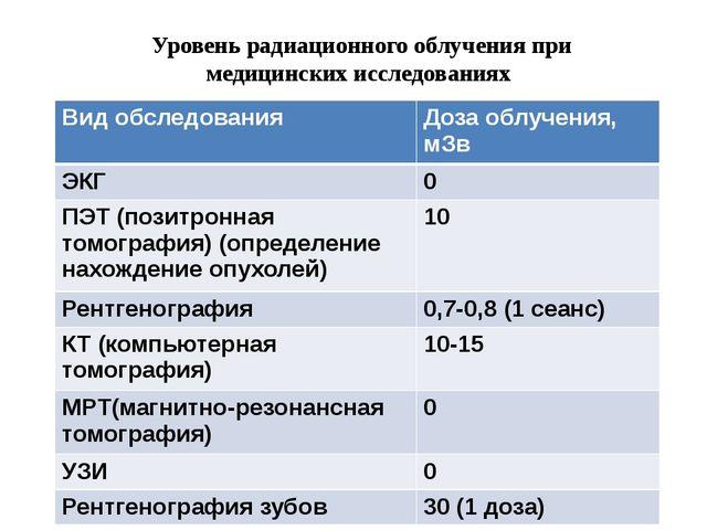 Уровень радиационного облучения при медицинских исследованиях Вид обследовани...