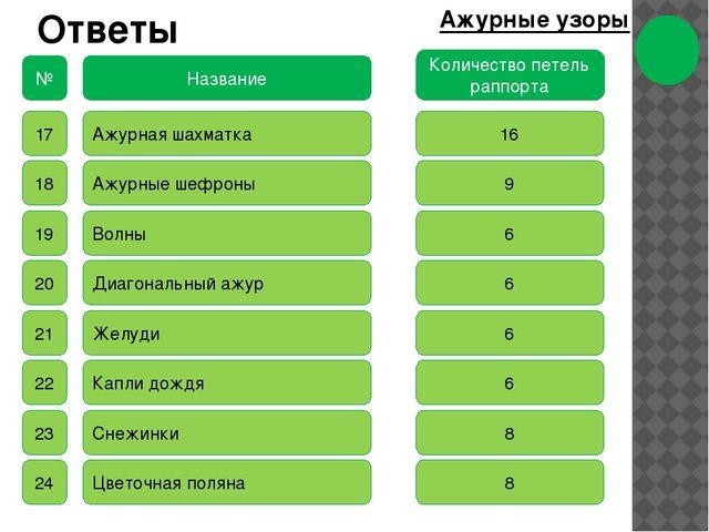 Ответы Ажурные узоры № Название Количество петель раппорта 17 18 19 20 21 22...