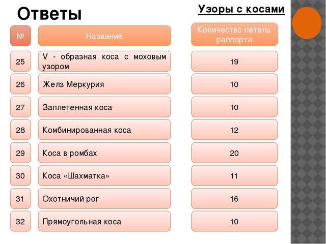 Ответы Узоры с косами № Название Количество петель раппорта 25 26 27 28 29 30...