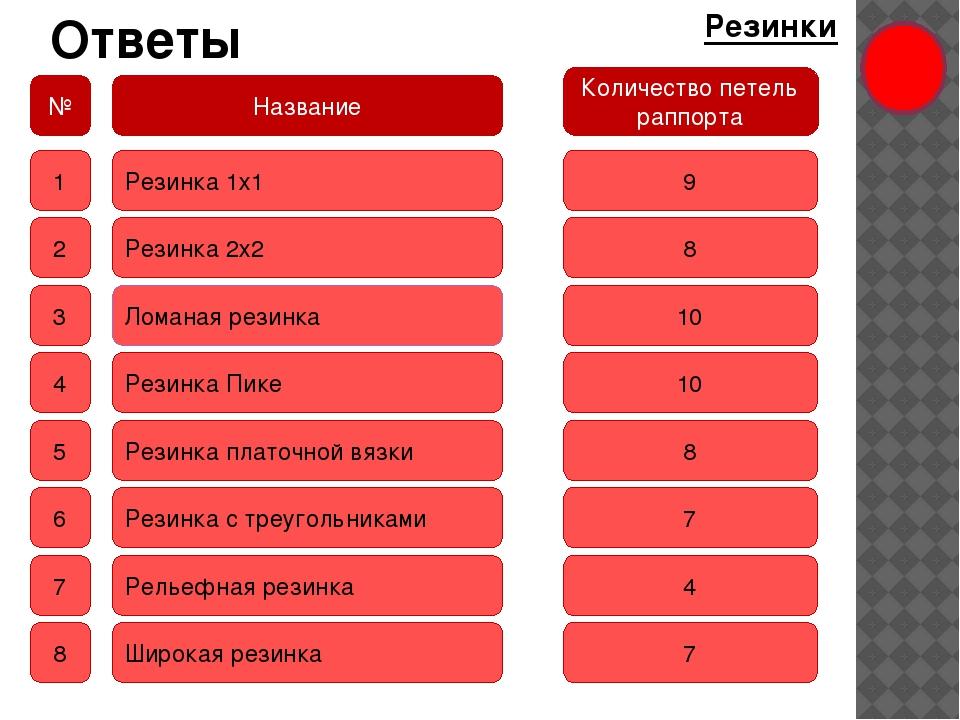 Ответы Резинки № Название Количество петель раппорта 1 2 3 4 5 6 7 8 Резинка...