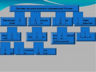 Система органов власти в современной России Законодательная власть Глава госу