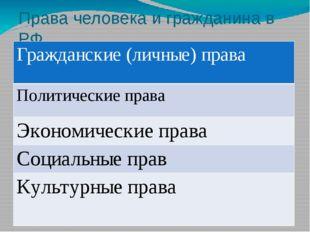 Права человека и гражданина в РФ Гражданские (личные) права Политические прав
