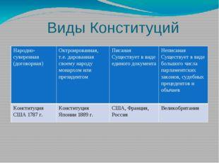 Виды Конституций Народно-суверенная (договорная) Октроированная,т.е. дарован