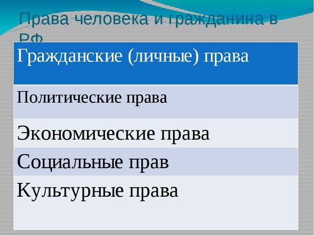 Права человека и гражданина в РФ Гражданские (личные) права Политические прав...