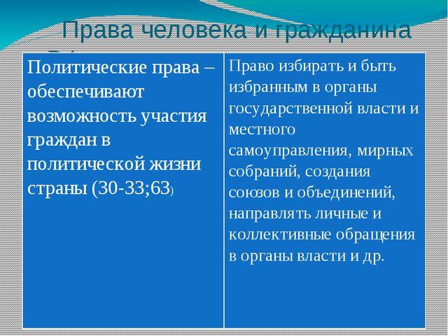Права человека и гражданина в РФ Политические права – обеспечивают возможнос...