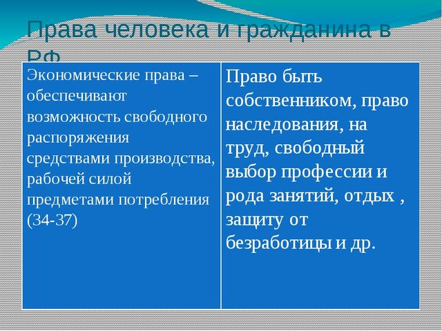 Права человека и гражданина в РФ Экономические права – обеспечивают возможнос...