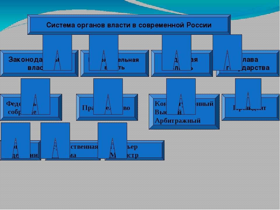 Система органов власти в современной России Законодательная власть Глава госу...