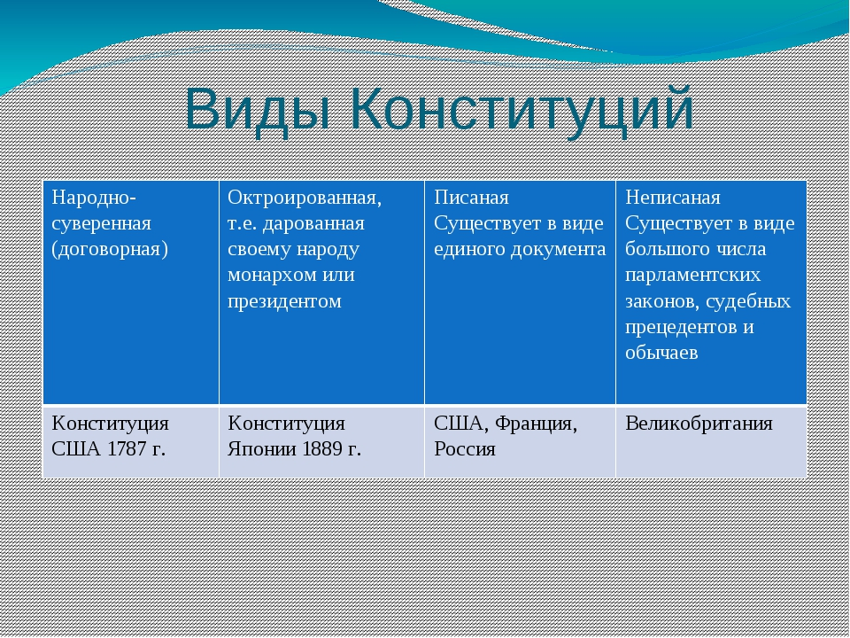Виды Конституций Народно-суверенная (договорная) Октроированная,т.е. дарован...