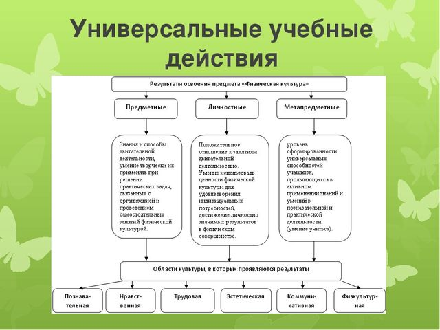 Универсальные учебные действия