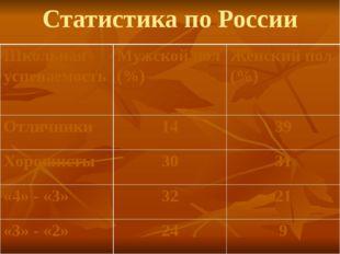 Статистика по России Школьная успеваемость Мужской пол (%) Женский пол (%) От