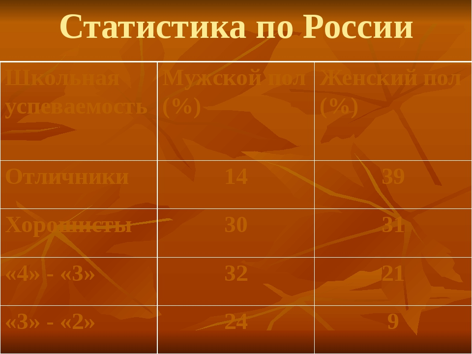 Статистика по России Школьная успеваемость Мужской пол (%) Женский пол (%) От...