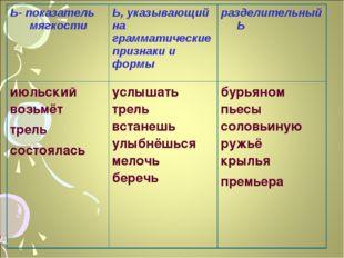 Ь- показатель мягкости Ь, указывающий на грамматические признаки и формыраз