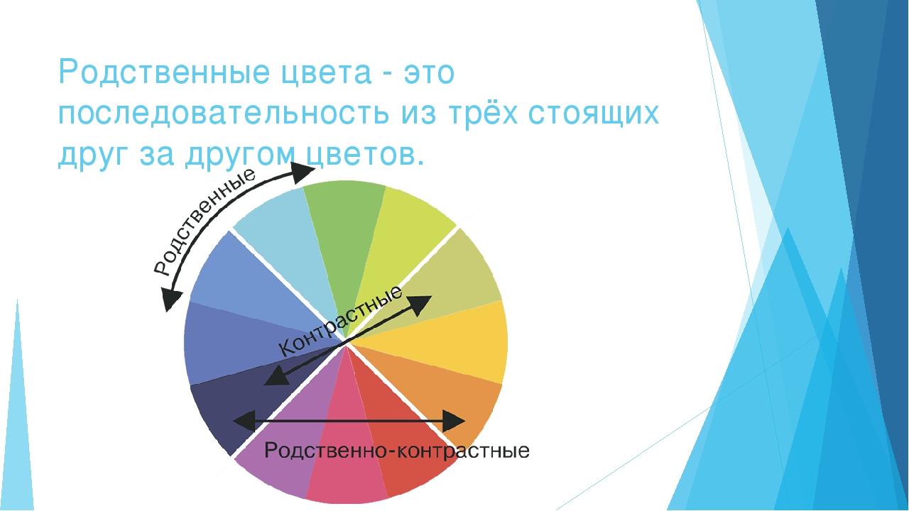 Родственные цвета - это последовательность из трёх стоящих друг за другом цве...