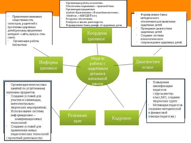 Модель работы с одарённым детьми в начальной школе Координа ционное Диагности...