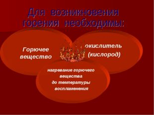 Горючее вещество окислитель (кислород) нагревание горючего вещества до темпе