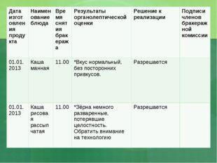 Дата изготовления продуктаНаименование блюдаВремя снятия бракеражаРезульта