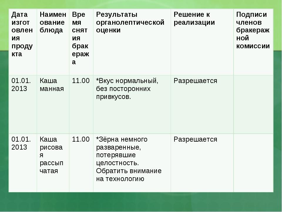 Дата изготовления продуктаНаименование блюдаВремя снятия бракеражаРезульта...