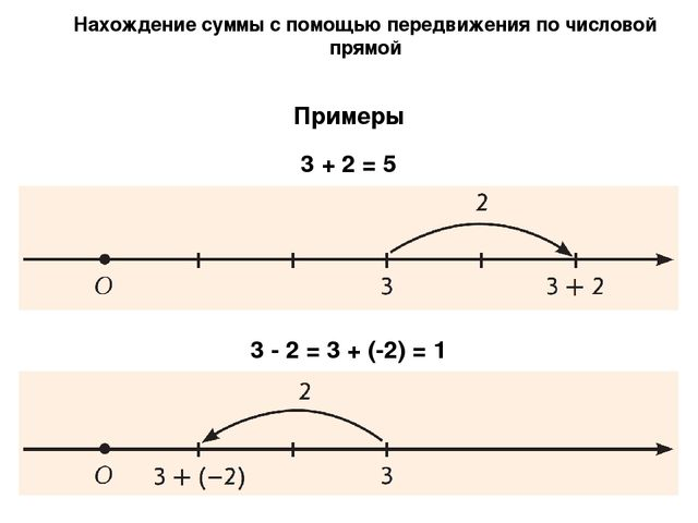 Нахождение суммы с помощью передвижения по числовой прямой Примеры 3 + 2 = 5...