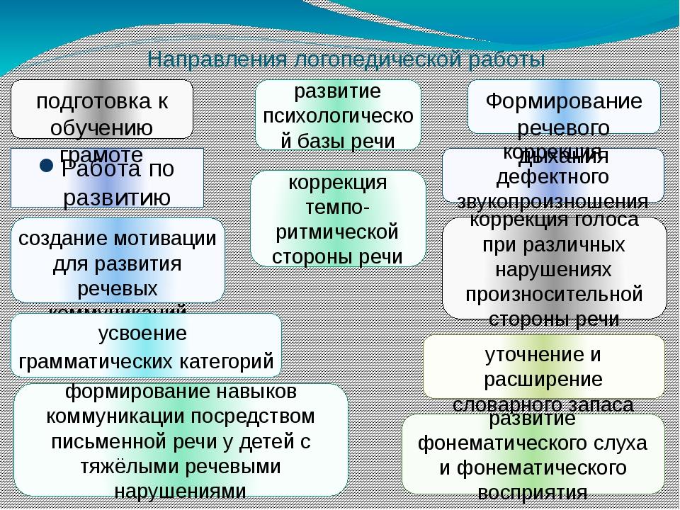 Направления логопедической работы Работа по развитию понимания речи создание...