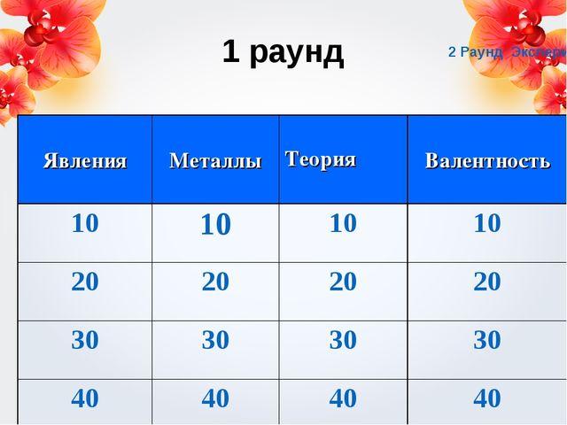 1 раунд 2 Раунд Эксперимент Явления МеталлыТеория Валентность 10101010...