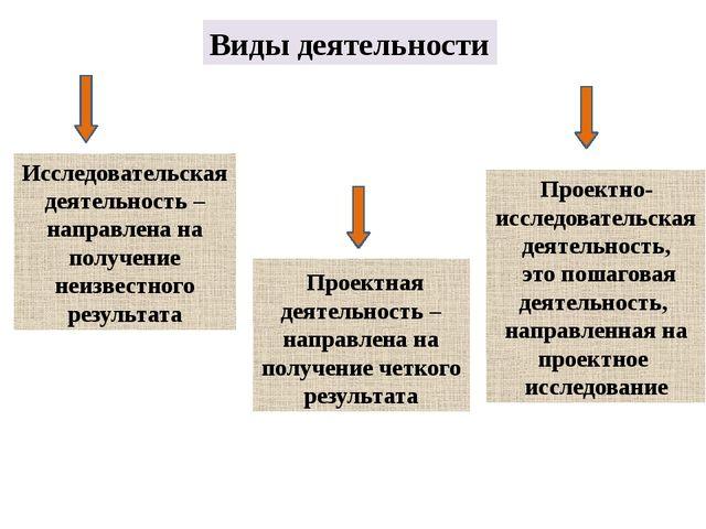 Виды деятельности Исследовательская деятельность – направлена на получение н...