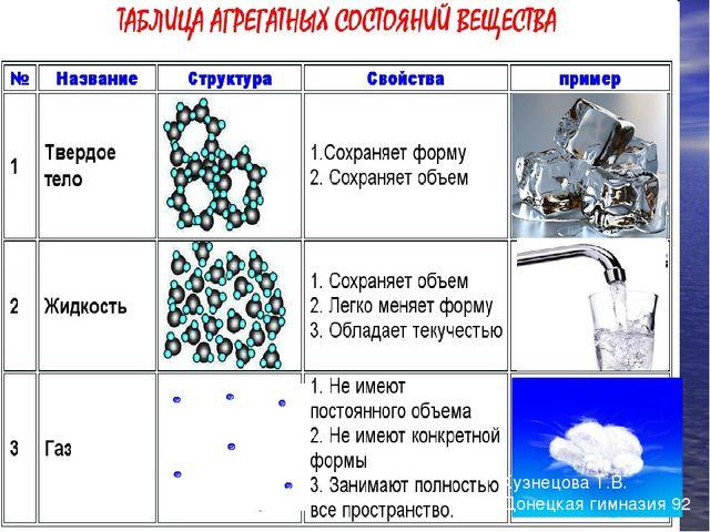 Кузнецова Т.В. Донецкая гимназия 92