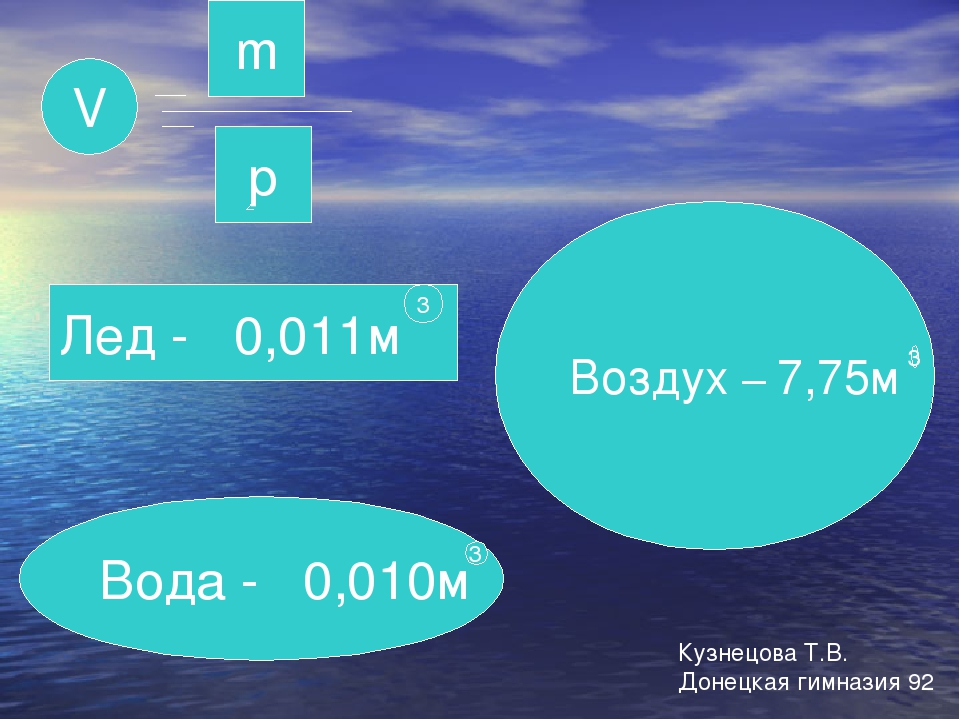 m р V Лед - 0,011м Вода - 0,010м Воздух – 7,75м 3 3 3 Кузнецова Т.В. Донецкая...