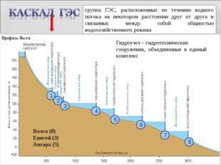 Рассмотрите схему и скажите, сколько ГЭС входит в каскад волжских ГЭС. Назови