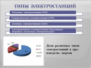 Доля различных типов электростанций в про-изводстве энергии