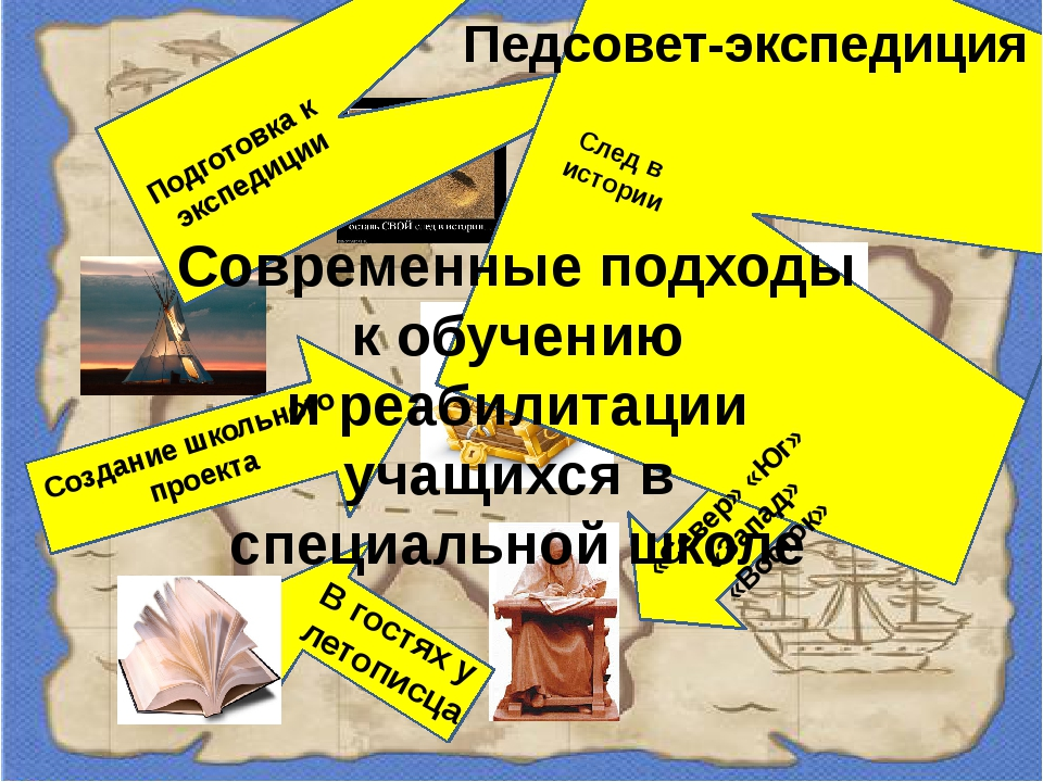 Подготовка к экспедиции След в истории «Север» «Юг» «Запад» «Восток» В гостя...