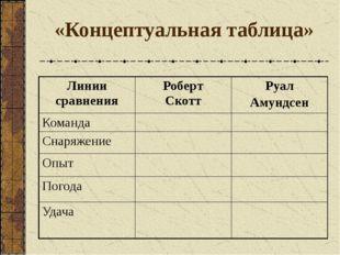 «Концептуальная таблица» Линии сравнения Роберт Скотт Руал Амундсен Команда С