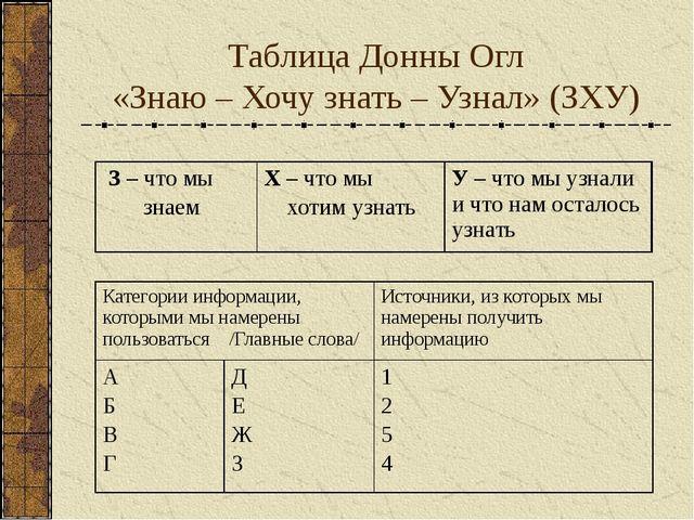 Таблица Донны Огл «Знаю – Хочу знать – Узнал» (ЗХУ) З– что мы знаем Х– что мы...