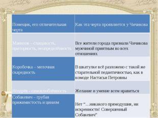 Помещик, его отличительная черта Какэта черта проявляется у Чичикова Манилов