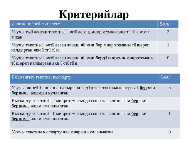 Критерийлар Изложениенең эчтәлеге Балл Укучытыңланган текстның эчтәлеген, мик...