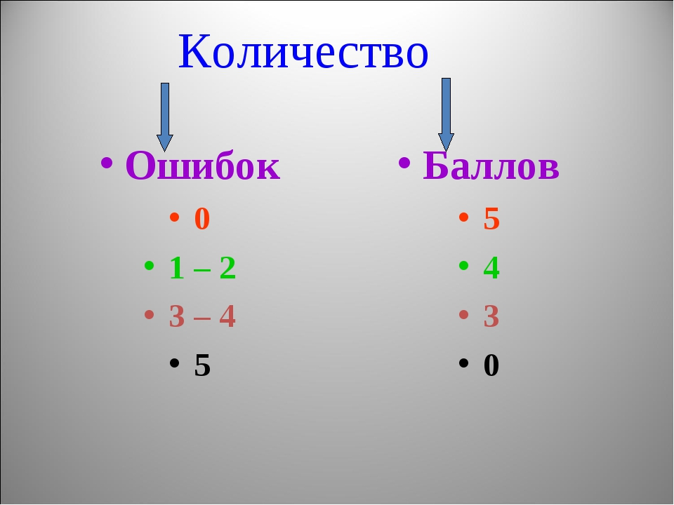 Количество Ошибок 0 1 – 2 3 – 4 5 Баллов 5 4 3 0