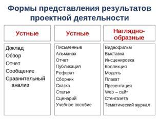 Формы представления результатов проектной деятельности Доклад Обзор Отчет Соо