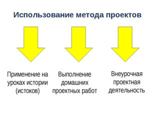 Использование метода проектов Применение на уроках истории (истоков) Выполнен