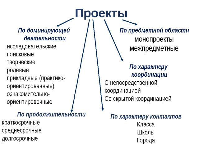 Проекты По доминирующей деятельности исследовательские поисковые творческие р...