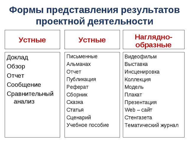 Формы представления результатов проектной деятельности Доклад Обзор Отчет Соо...