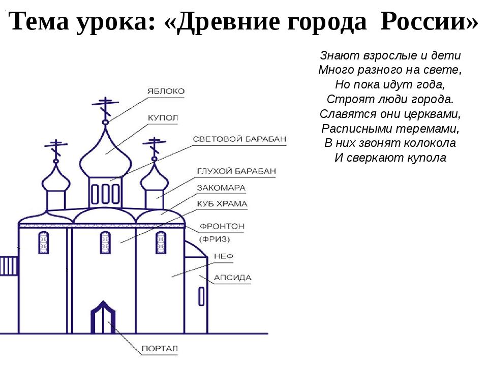 Тема урока: «Древние города России» . . Знают взрослые и дети Много разного н...