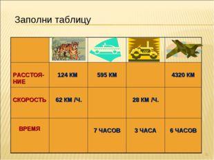 * Заполни таблицу  РАССТОЯ-НИЕ 124 КМ  595 КМ 4320 КМ СКОРОСТЬ  62 К