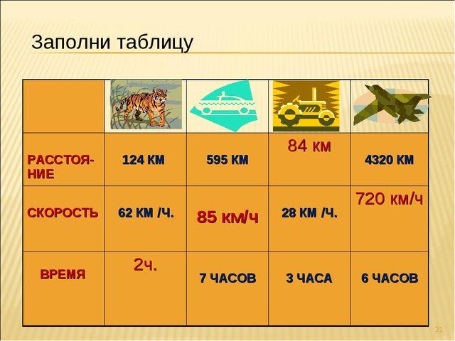 * Заполни таблицу  РАССТОЯ-НИЕ 124 КМ  595 КМ84 км  4320 КМ СКОРОСТЬ...