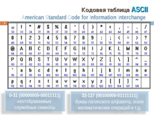 Кодовая таблица ASCII American Standard Code for Information Interchange *