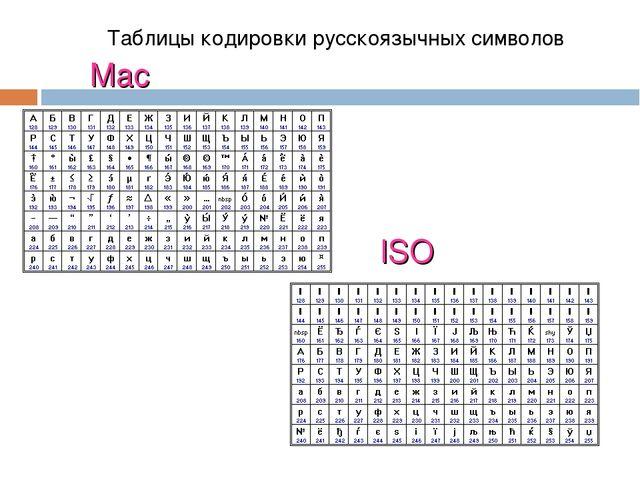 Mac ISO Таблицы кодировки русскоязычных символов