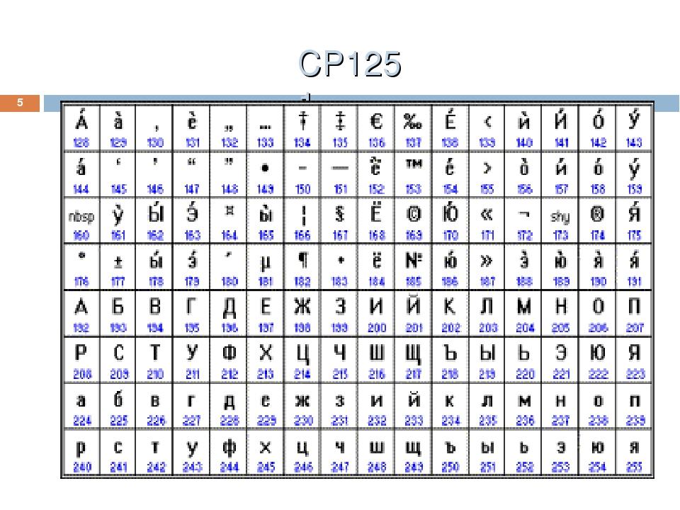 CP1251 *