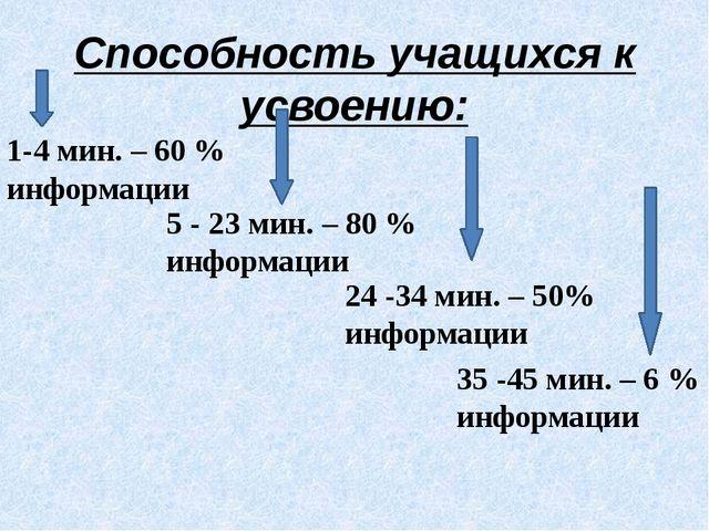 Способность учащихся к усвоению: 1-4 мин. – 60 % информации 5 - 23 мин. – 80...