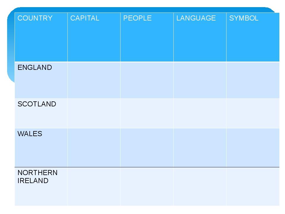 COUNTRY CAPITAL PEOPLE LANGUAGE SYMBOL ENGLAND SCOTLAND WALES NORTHERN IRELAND