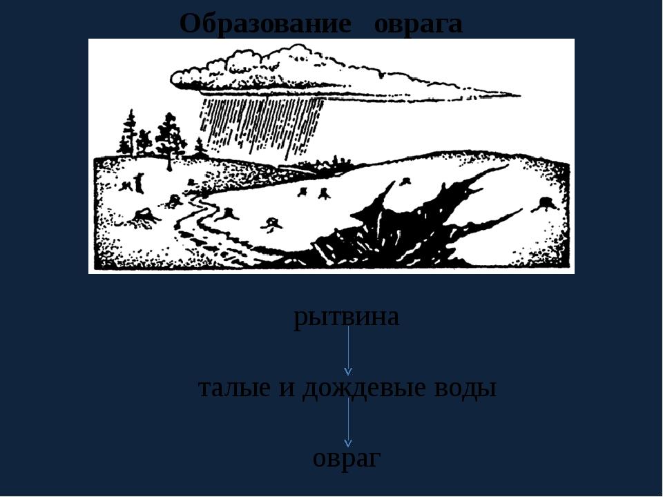Образование оврага рытвина талые и дождевые воды овраг