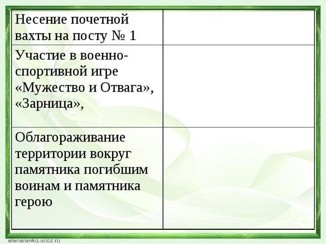 Несение почетной вахты на посту № 1 Участие в военно-спортивной игре «Мужест...