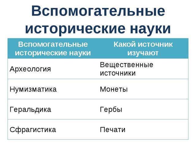 Вспомогательные исторические науки Вспомогательные исторические наукиКакой и...
